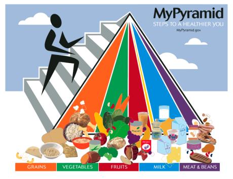 Νέα διατροφική πυραμίδα