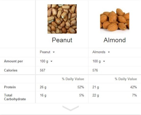peanutsVsalmonds